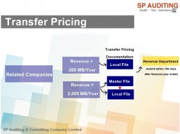 SP Auditing Content Release 002 การเตรียมความพร้อมรับมือกับ พ.ร.บ.มาตรการป้องกันการกำหนดราคาโอน (Transfer Pricing)