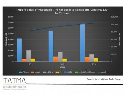 Pneumatic Tire Import Value by Region