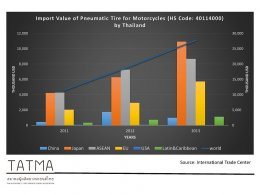 Pneumatic Tire Import Value by Region