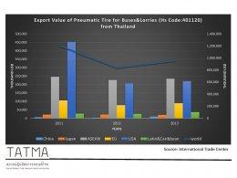 Pneumatic Tire Export Value by Region