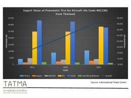 Pneumatic Tire Export Value by Region