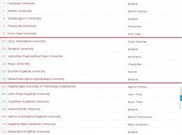 มจร. ติดอันดับที่ 30 มหาวิทยาลัยดีที่สุดของประเทศไทย ประจำปี 2559 จากการจัดอันดับของ 4ICU