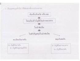 คู่มือการปฏิบัติงานด้านการเงิน-บัญชี