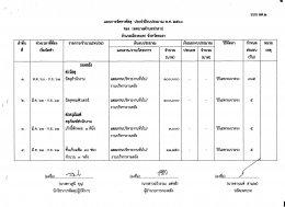 แผนการจัดหาพัสดุ ประจำปีงบประมาณ พ.ศ. 2561 แบบ ผด.2