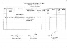 แผนการจัดซื้อจัดจ้าง ประจำปีงบประมาณ พ.ศ. 2561