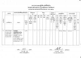 แบบรายงานแผนปฏิบัติการจัดซื้อจัดจ้าง งบประมาณรายจ่าย ประจำปีงบประมาณ 2561