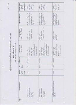 สรุปผลการดำเนินงานจัดซื้อจัดจ้างในรอบเดือน ธันวาคม พ.ศ. 2557