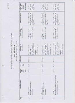 สรุปผลการดำเนินงานจัดซื้อจัดจ้างในรอบเดือน มีนาคม พ.ศ. 2558
