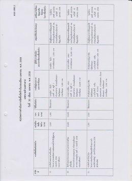 สรุปผลการดำเนินงานจัดซื้อจัดจ้างในรอบเดือน เมษายน พ.ศ. 2558