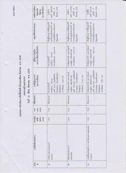 สรุปผลการดำเนินงานจัดซื้อจัดจ้างในรอบเดือน สิงหาคม พ.ศ. 2558