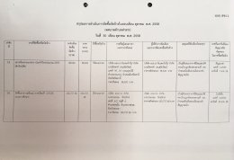 สรุปผลการดำเนินงานจัดซื้อจัดจ้างในรอบเดือน ตุลาคม 2558