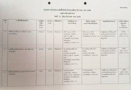 สรุปผลการดำเนินงานจัดซื้อจัดจ้างในรอบเดือน ธันวาคม 2558