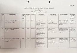สรุปผลการดำเนินงานจัดซื้อจัดจ้างในรอบเดือน กุมภาพันธ์ 2559