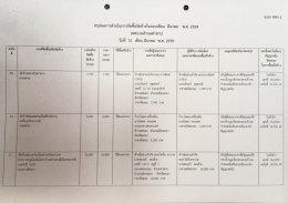 สรุปผลการดำเนินงานจัดซื้อจัดจ้างในรอบเดือน มีนาคม 2559