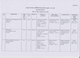 สรุปผลการดำเนินงานจัดซื้อจัดจ้างในรอบเดือน กรกฎาคม 2559