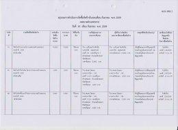 สรุปผลการดำเนินงานจัดซื้อจัดจ้างในรอบเดือน กันยายน 2559