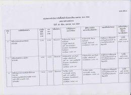 สรุปผลการดำเนินงานจัดซื้อจัดจ้างในรอบเดือนเมษายน 2560