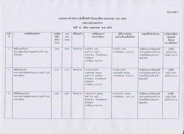 สรุปผลการดำเนินงานจัดซื้อจัดจ้างในรอบเดือนพฤษภาคม 2560