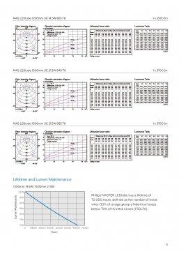 MASTER ULTRA EFFICIENCY LEDtube 1200mm & 1500mm