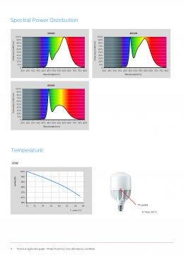 TForce Core LED