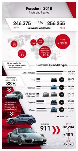 ปอร์เช่สร้างสถิติยอดส่งมอบรถยนต์ใหม่สูงสุด