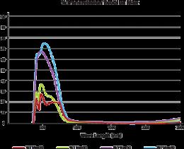 เทคโนโลยี ลดเฉพาะรังสีความร้อน ที่ล้ำสมัยที่สุด