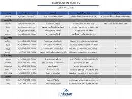 Seminar INFOSAT 5G 2020