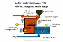 พลังงานกับการคั่วกาแฟ คืออะไรกัน วันนี้แอดมินมีข้อมูลดี ๆ มาให้อ่านกันค่ะ