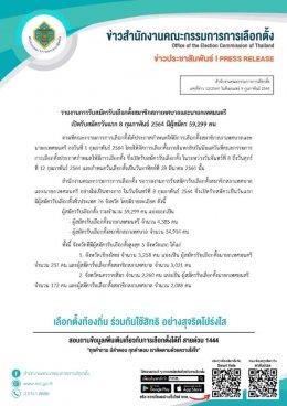 รายงานการรับสมัครรับเลือกตั้งสมาชิกสภาเทศบาลและนายกเทศมนตรี เปิดรับสมัครวันแรก 8 กุมภาพันธ์ 2564 มีผู้สมัคร 59,299 คน