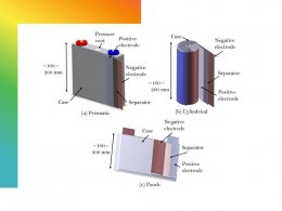 Pouch vs. prismatic vs. Cylindrical Cells