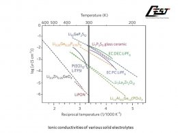 Solid-state electrolyte materials