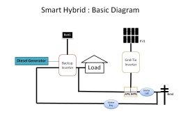 อนาคตของการจัดการพลังงานในบ้าน