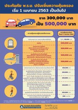 รถคันที่เกิดอุบัติเหตุมีพ.ร.บ.บาดเจ็บ/เสียชีวิต ทุกคนเบิกได้