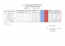 รายงานการสูบน้ำเพื่อการเกษตรตำบลสิงห์ ประจำปี 2563