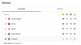 โอลิมปิก ผลการแข่งขัน 2021