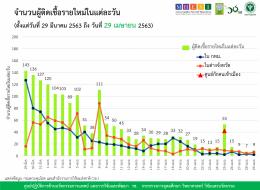 รายงานข้อมูลสถานการณ์การติดเชื้อโควิด-19  ณ วันพุธที่ 29 เมษายน 2563