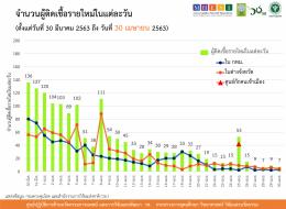 รายงานข้อมูลสถานการณ์การติดเชื้อโควิด-19 ณ วันพฤหัสบดีที่ 30 เมษายน 2563