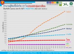 สถานการณ์การติดเชื้อโควิด-19 ในอาเซียน  ณ วันที่ 8 พฤษภาคม 2563 เวลา 19.30 น.