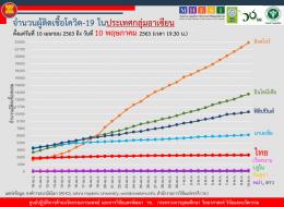 สถานการณ์การติดเชื้อโควิด-19 ในอาเซียน  ณ วันที่ 10 พฤษภาคม 2563 เวลา 19.30 น.