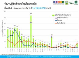 รายงานข้อมูลสถานการณ์การติดเชื้อโควิด-19 ณ วันศุกร์ที่ 15 พฤษภาคม 2563