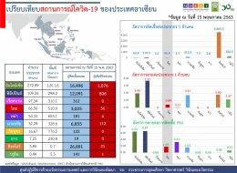 สถานการณ์การติดเชื้อโควิด-19 ในอาเซียน  ณ วันศุกร์ที่ 15 พฤษภาคม 2563 เวลา 19.30 น.