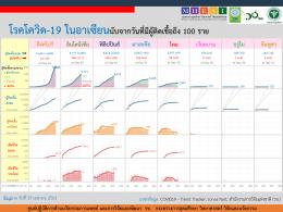 สถานการณ์การติดเชื้อโควิด-19 ในอาเซียน  ณ วันที่ 30 เมษายน 2563 เวลา 19.30 น.