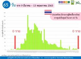 สถานการณ์การติดเชื้อโควิด-19 ในอาเซียน  ณ วันที่ 13 พฤษภาคม 2563 เวลา 19.30 น.