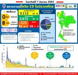 รายงานข้อมูลสถานการณ์การติดเชื้อโควิด-19 ณ วันอาทิตย์ที่ 7 มิถุนายน 2563