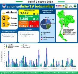 รายงานข้อมูลสถานการณ์การติดเชื้อโควิด-19 ณ วันพุธที่ 9 กันยายน 2563