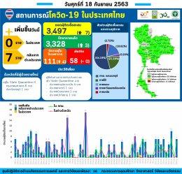 รายงานข้อมูลสถานการณ์การติดเชื้อโควิด-19 ณ วันศุกร์ที่ 18 กันยายน 2563