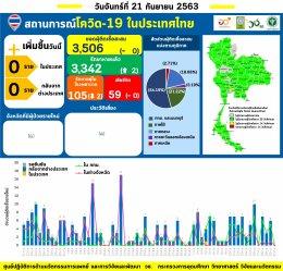 รายงานข้อมูลสถานการณ์การติดเชื้อโควิด-19 ณ วันจันทร์ที่ 21 กันยายน 2563