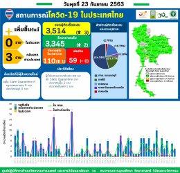 รายงานข้อมูลสถานการณ์การติดเชื้อโควิด-19 ณ วันพุธที่ 23 กันยายน 2563