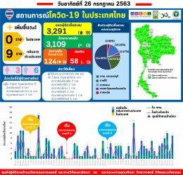 รายงานข้อมูลสถานการณ์การติดเชื้อโควิด-19 ณ วันอาทิตย์ที่ 26 กรกฎาคม 2563