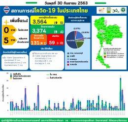 รายงานข้อมูลสถานการณ์การติดเชื้อโควิด-19 ณ วันพุธที่ 30 กันยายน 2563